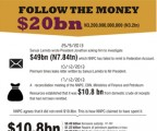 Follow the money – $20bn
