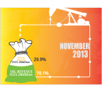 CBN report on oil revenue for the month of November 2013