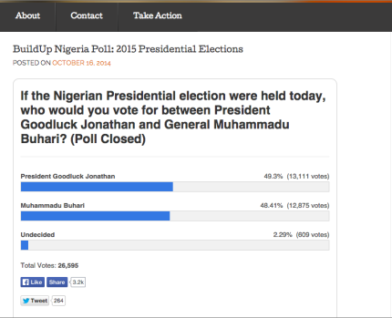 Result of Reno Omokri's poll after it closed Sunday night