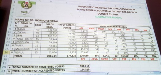 Results of the Borno Central senatorial bye-election