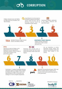 Buharimeter Infographics 6