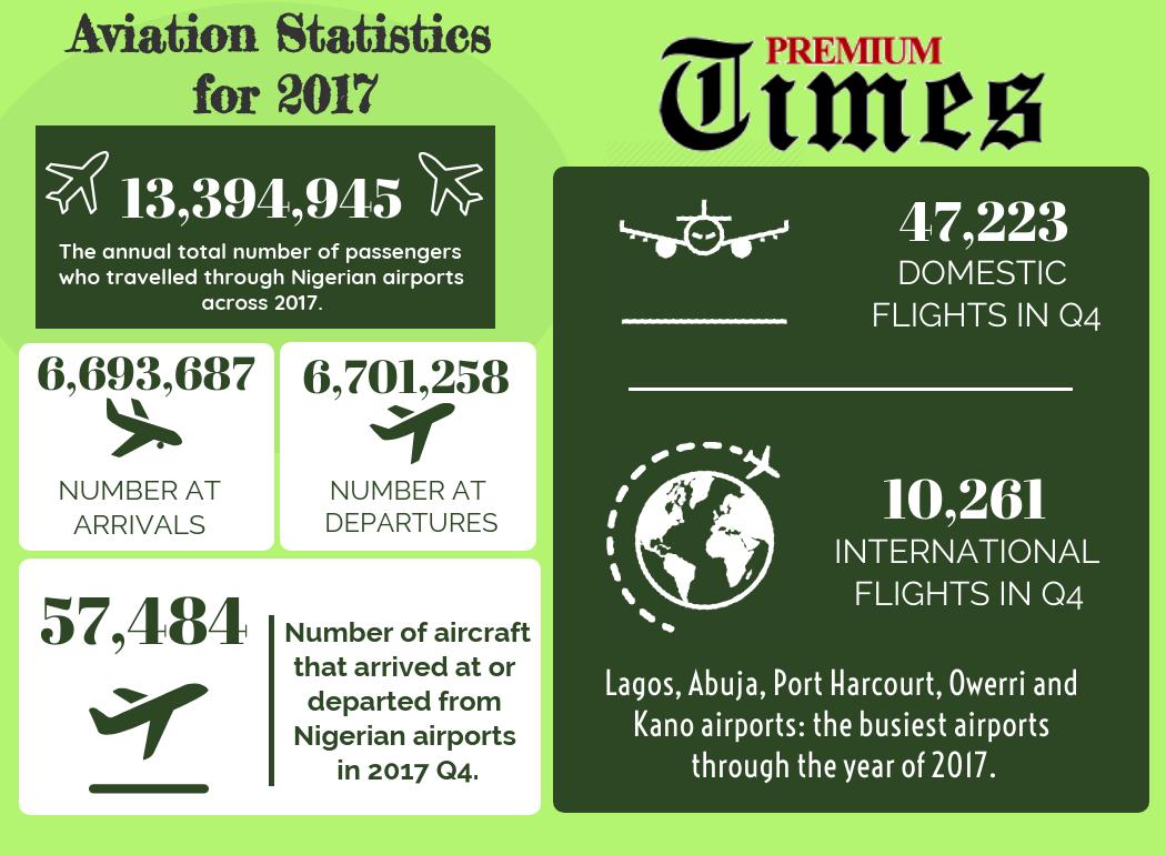 investigation at lagos airport officials still extort travellers