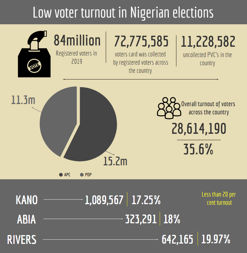 Nigerian presidential election results state by in 1999