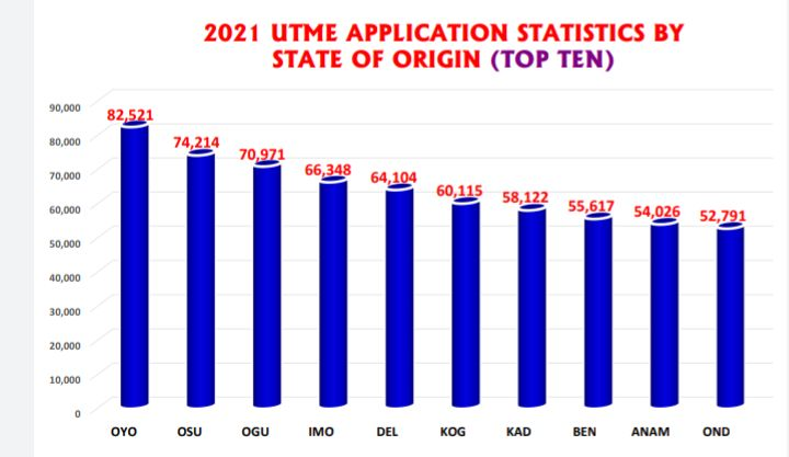 Oyo, Osun, Ogun have highest number of applicants